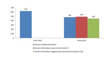 Numeri importanti e nuovi servizi per l'Ufficio Antidiscriminazione dell'ANMIC